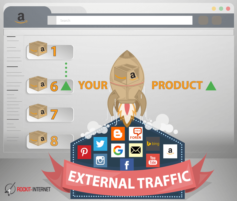 external, Traffic, Amazon, channels, sources