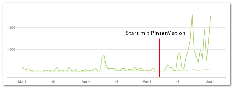 Graph - PinterMation inreases reach, followers and pins
