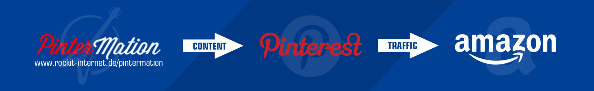 PinterMation Tool - generation Traffic - Pinterest to Amazon