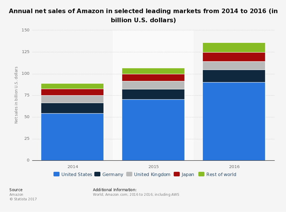 Infografic - Annual net sales of Amazon in selected leading markets from 2014 to 2016
