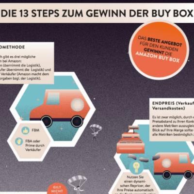 Infografik Amazon Buy Box -c-SellerLogic