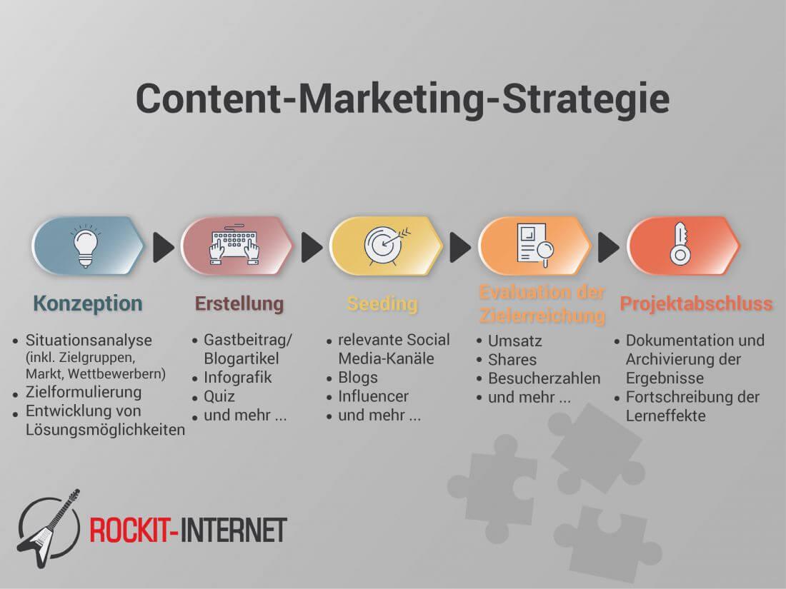 Die Erstellung einer Content-Marketing-Kampagne