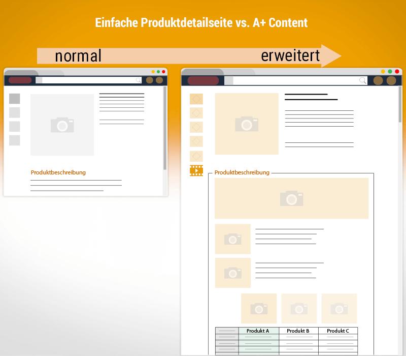 a content, amazon a+ content, a+ enhanced marketing content
