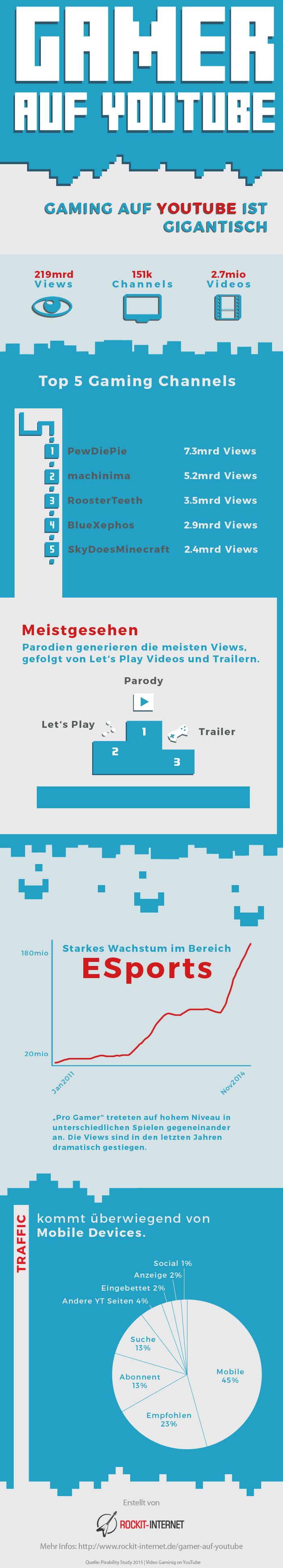 Gamer-Infografik