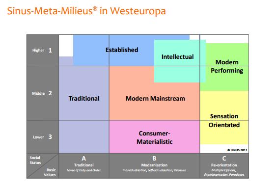 Sinus Milieus in Westeuropa