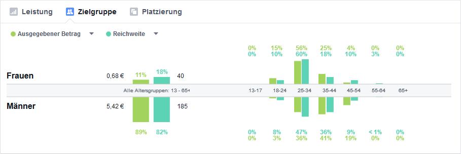Facebook Werbung Analyse
