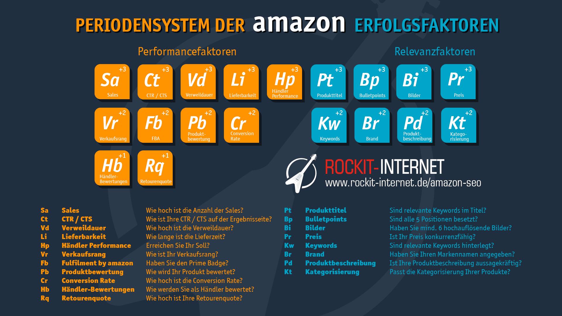 Periodensystem der Amazon Erfolgsfaktoren
