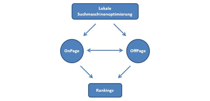Lokale Suchmaschinenoptimierung Bausteine