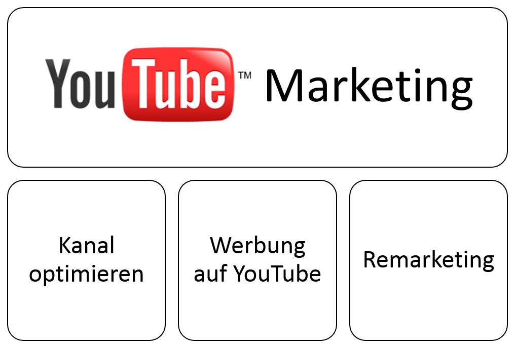YouTube Marketing Bausteine