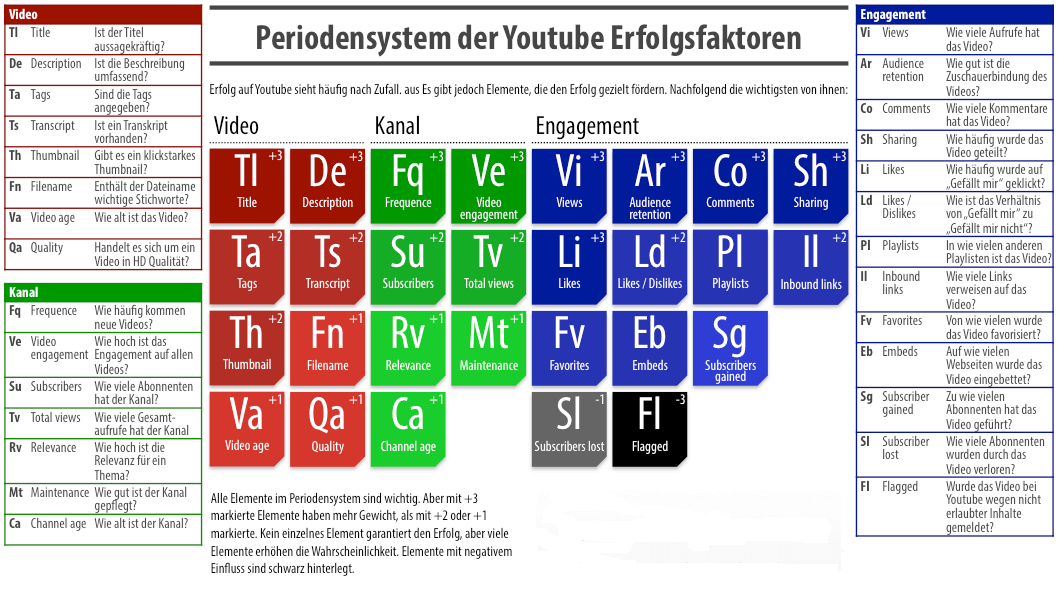 youtube_periodensystem_ROCKIT-INTERNET